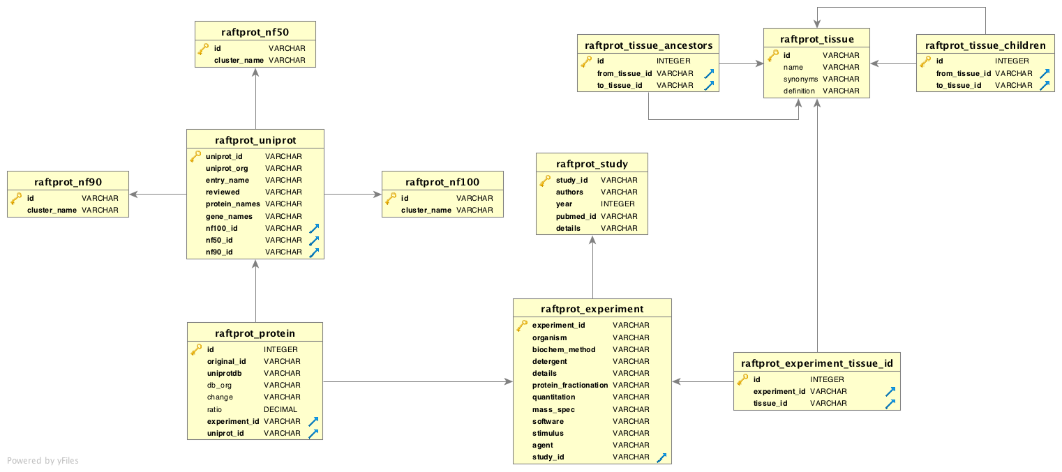 Raftprot database the diagram shows the entity relationship for raftprot v20 the database is managed through orm django models ccuart Choice Image
